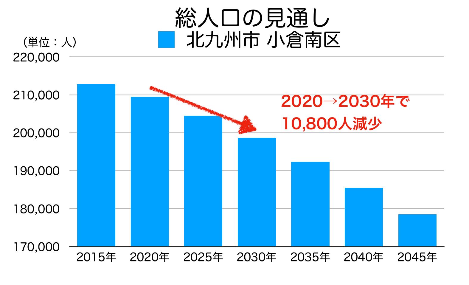 北九州市小倉南区の人口予測