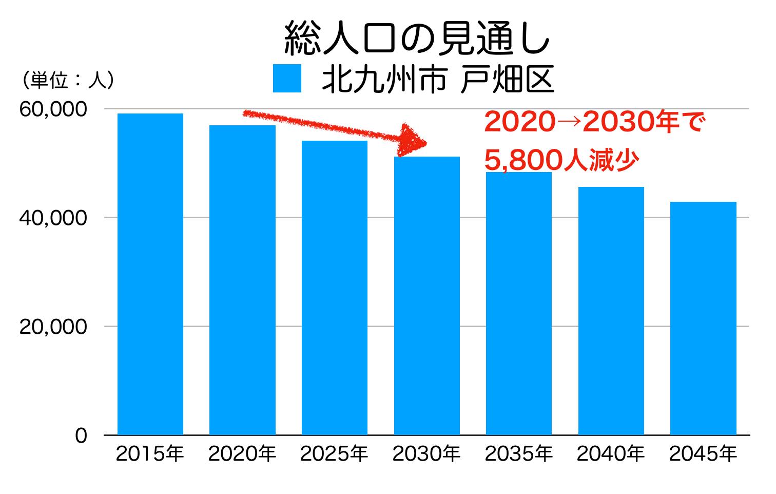 北九州市戸畑区の人口予測