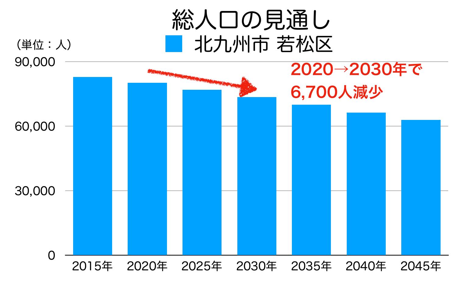 北九州市若松区の人口予測