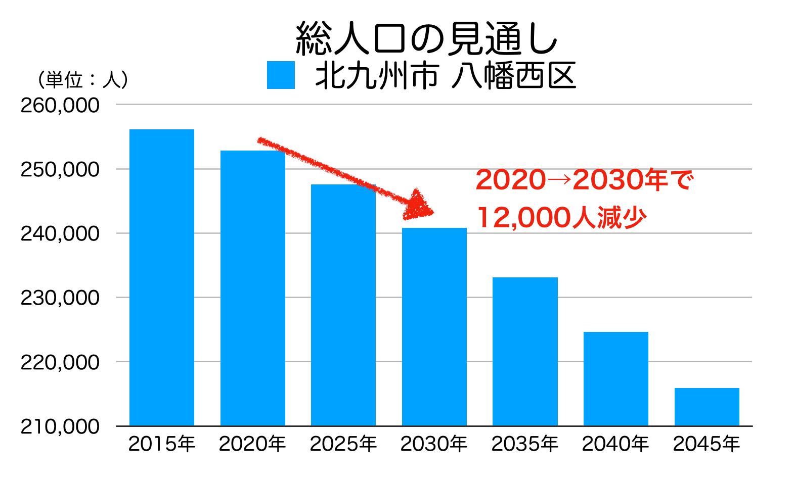 北九州市八幡西区の人口予測