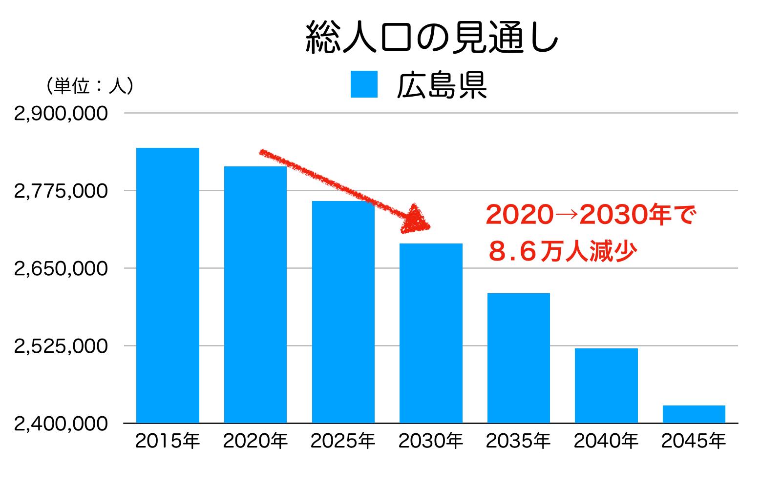 広島県の総人口の見通し