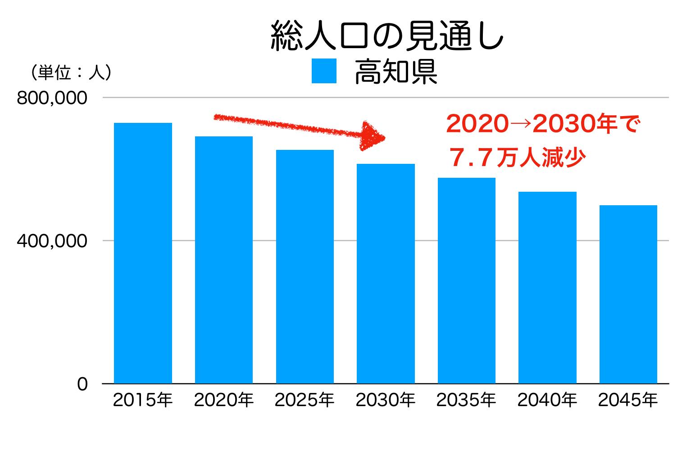 高知県の総人口の見通し