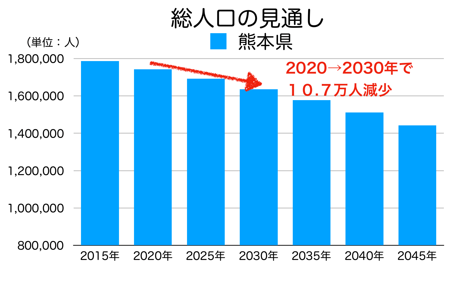 熊本県の総人口の見通し