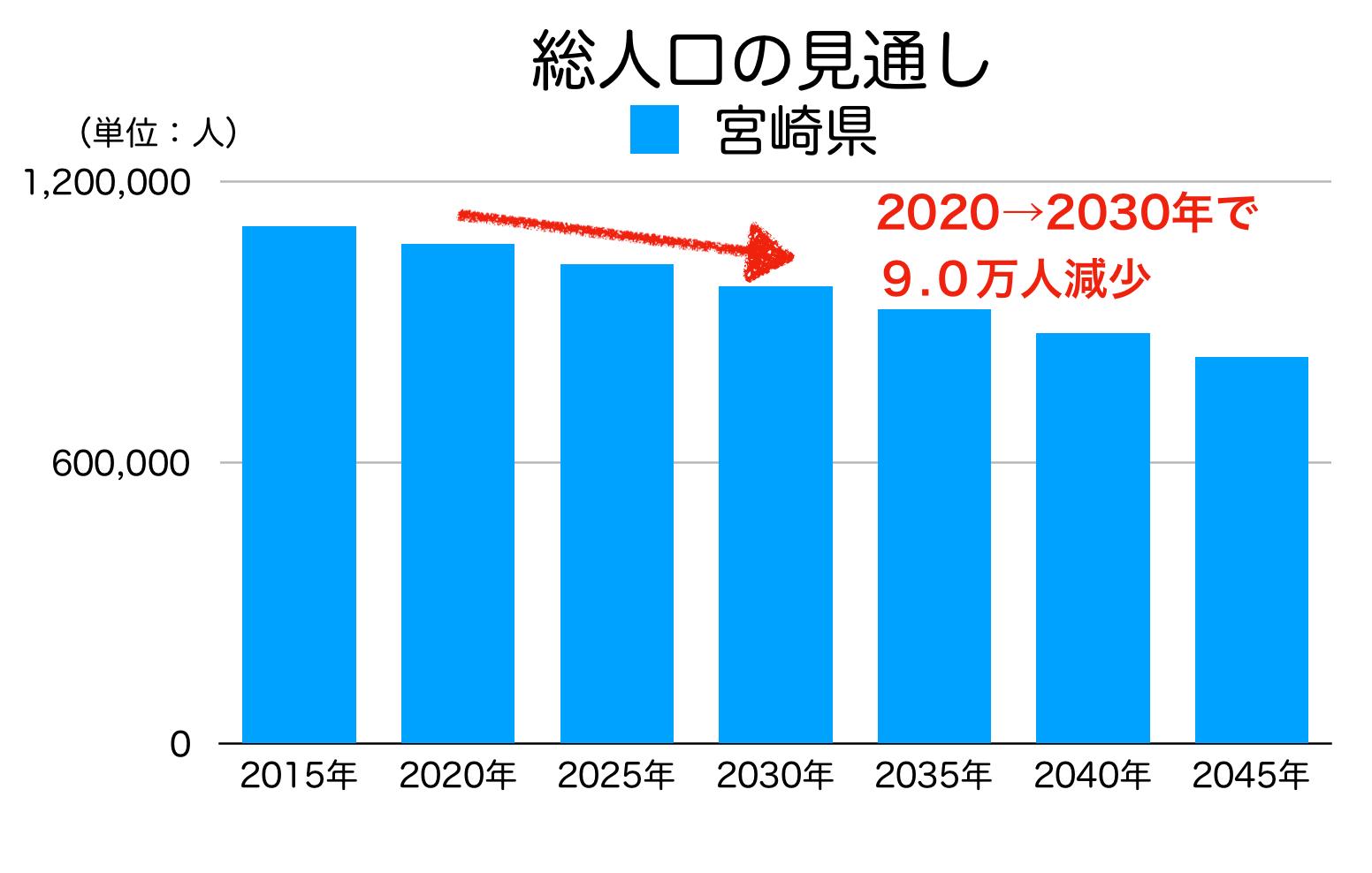 宮崎県の総人口の見通し