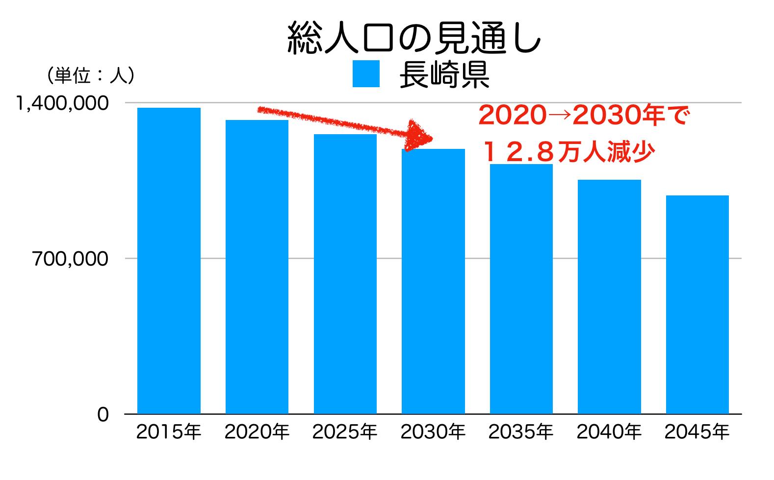 長崎県の総人口の見通し