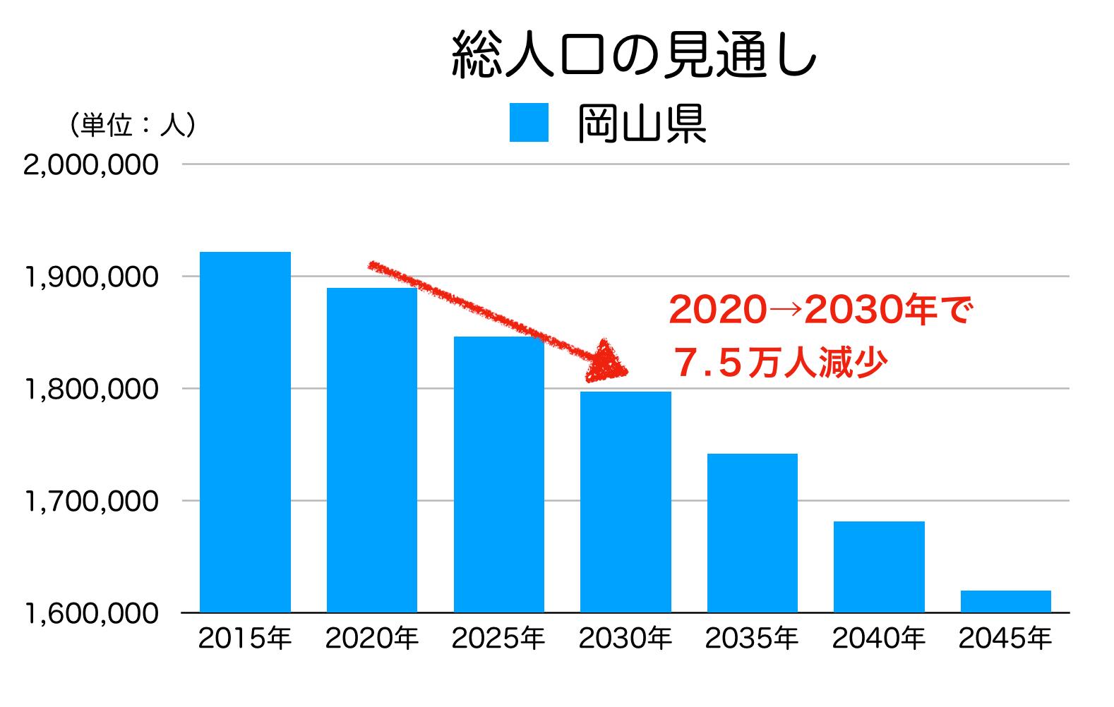 岡山県の総人口の見通し