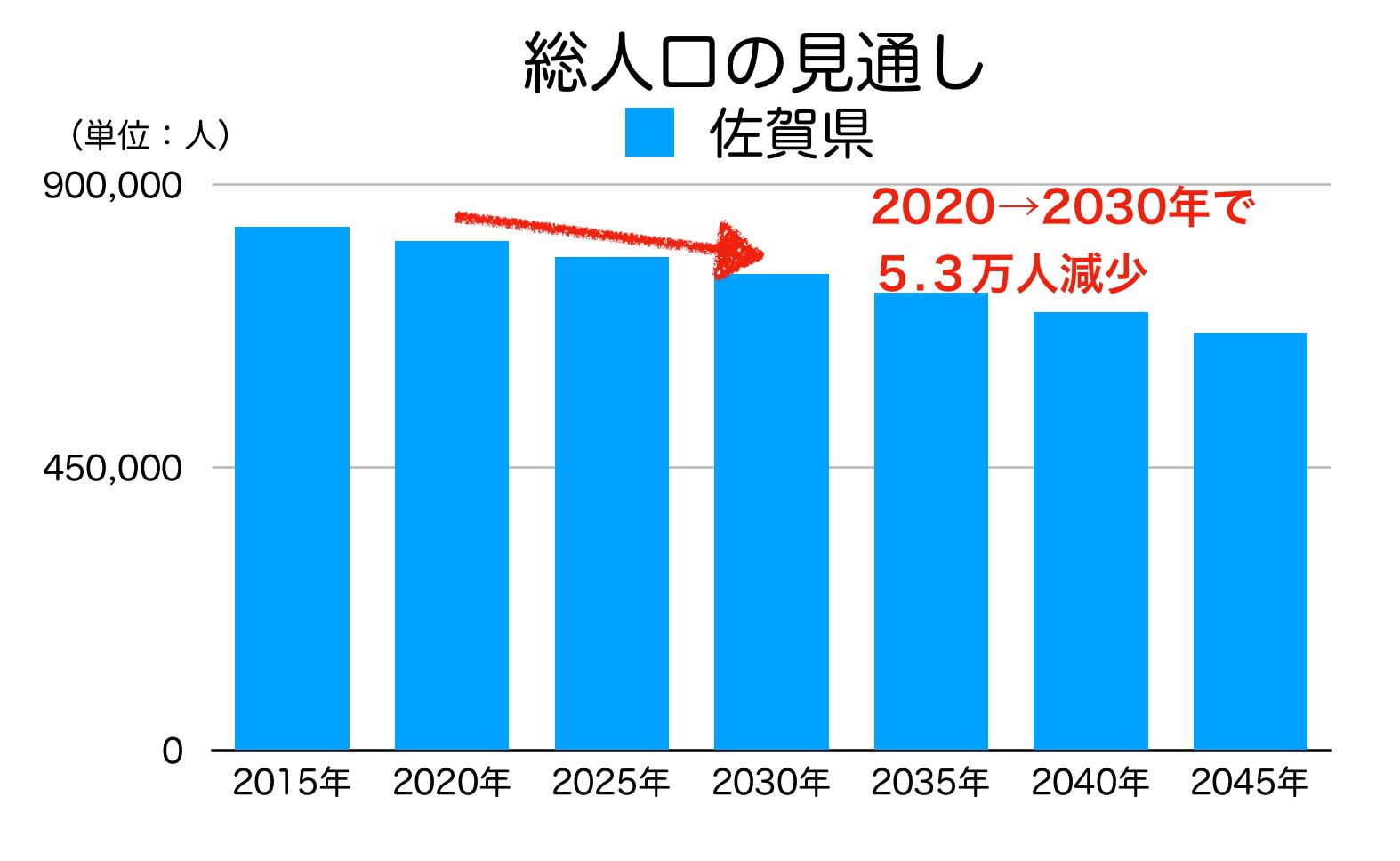 佐賀県の総人口の見通し