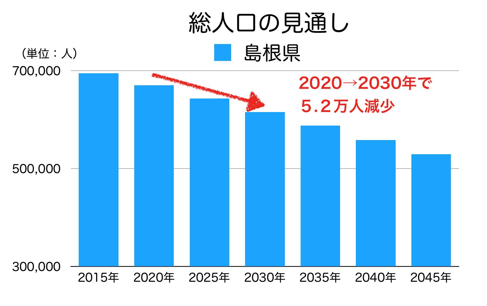 島根県の総人口の見通し