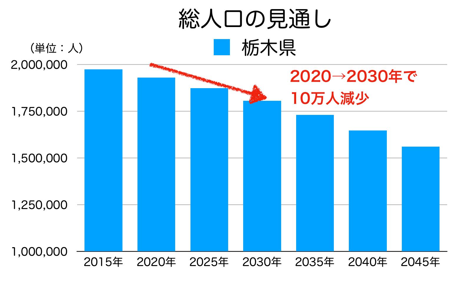 栃木県の総人口の見通し
