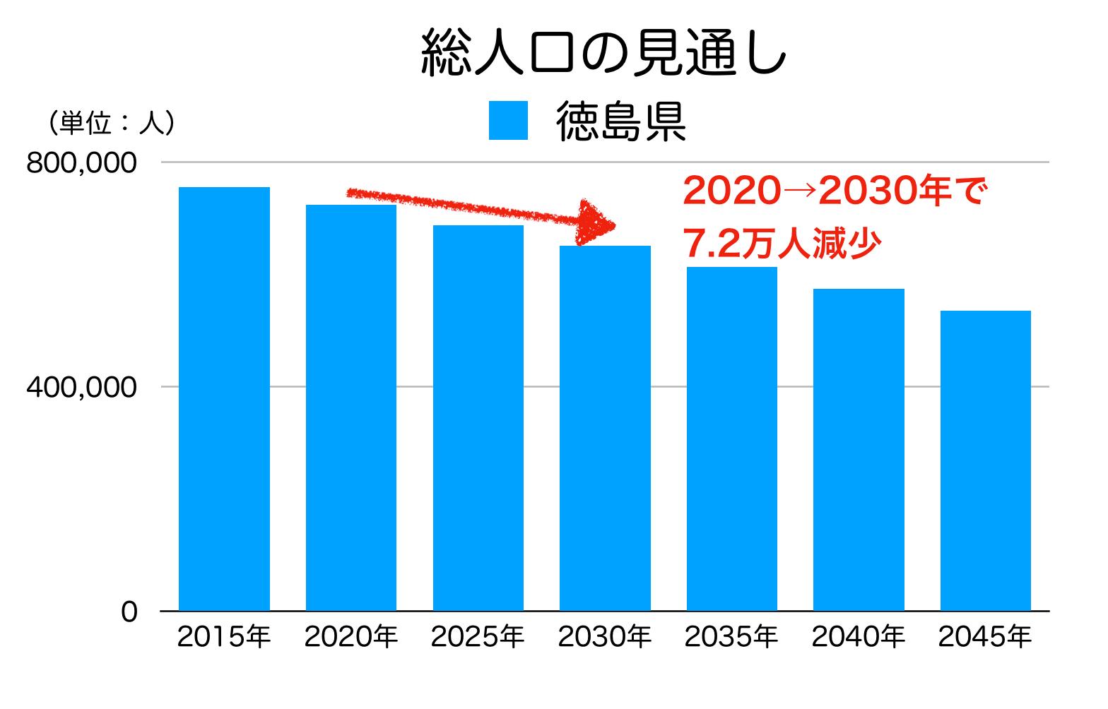 徳島県の総人口の見通し