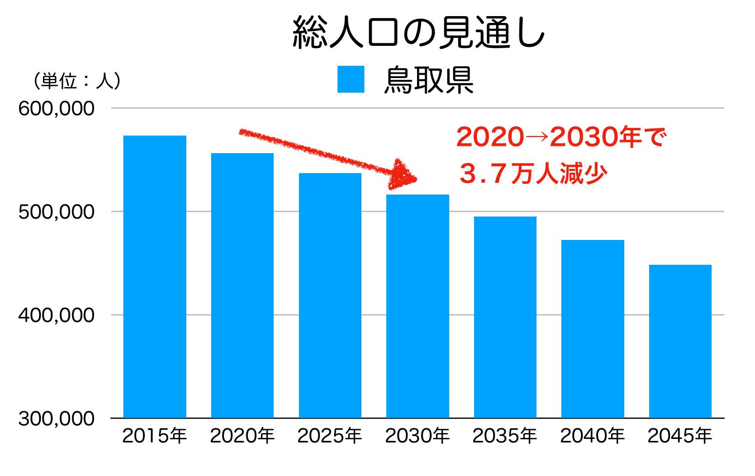 鳥取県の総人口の見通し