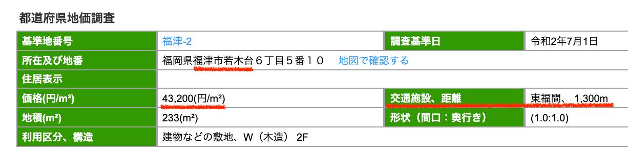 福津市の公示地価