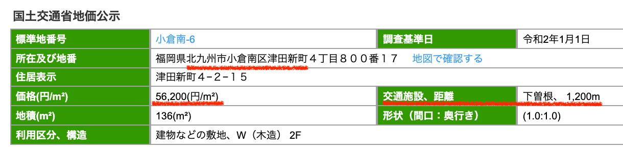 北九州市小倉南区の公示地価