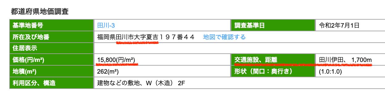 田川市の公示地価