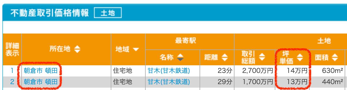 朝倉市の土地取引