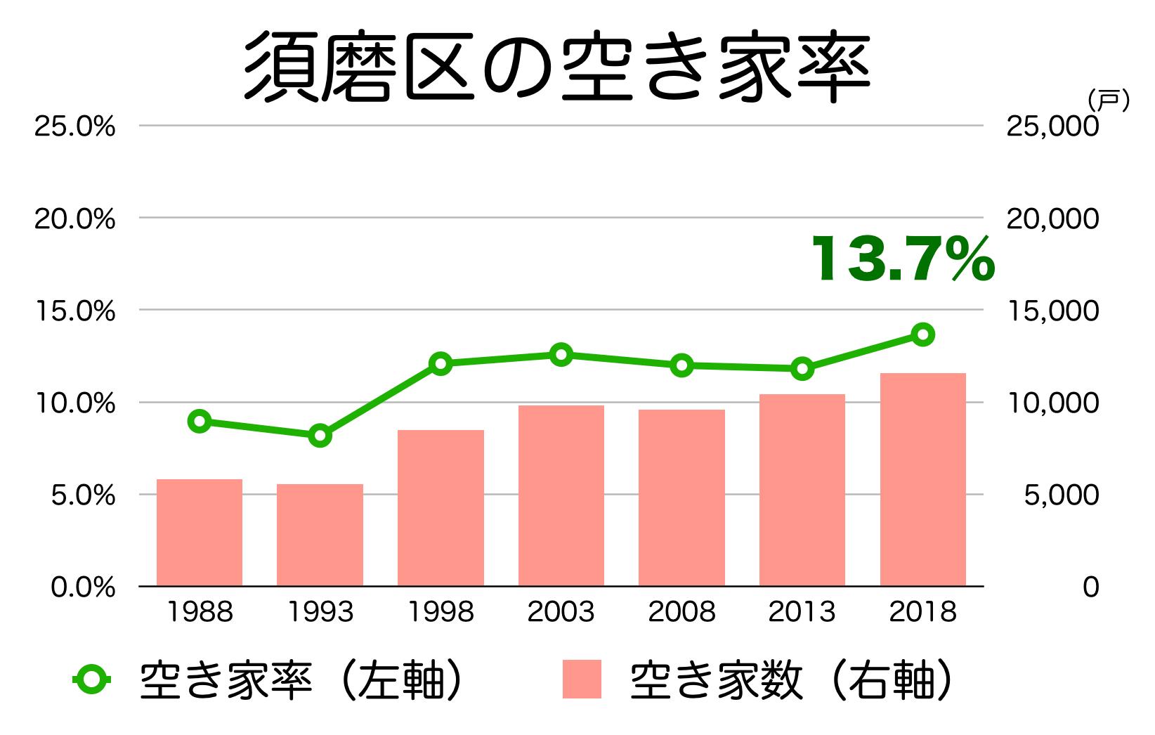 神戸市須磨区の空き家率