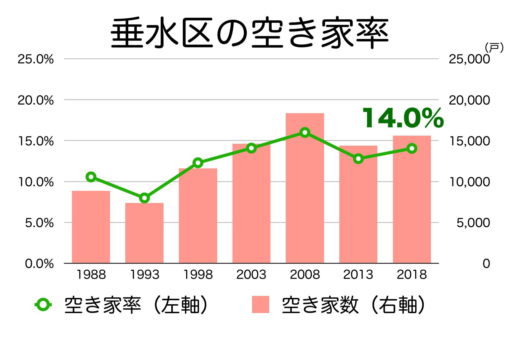 神戸市垂水区の空き家率