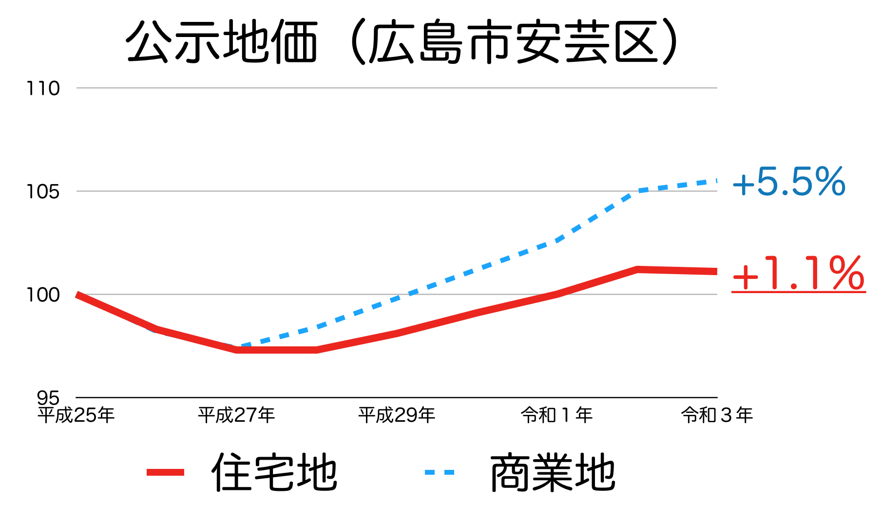 広島市安芸区の公示地価の推移
