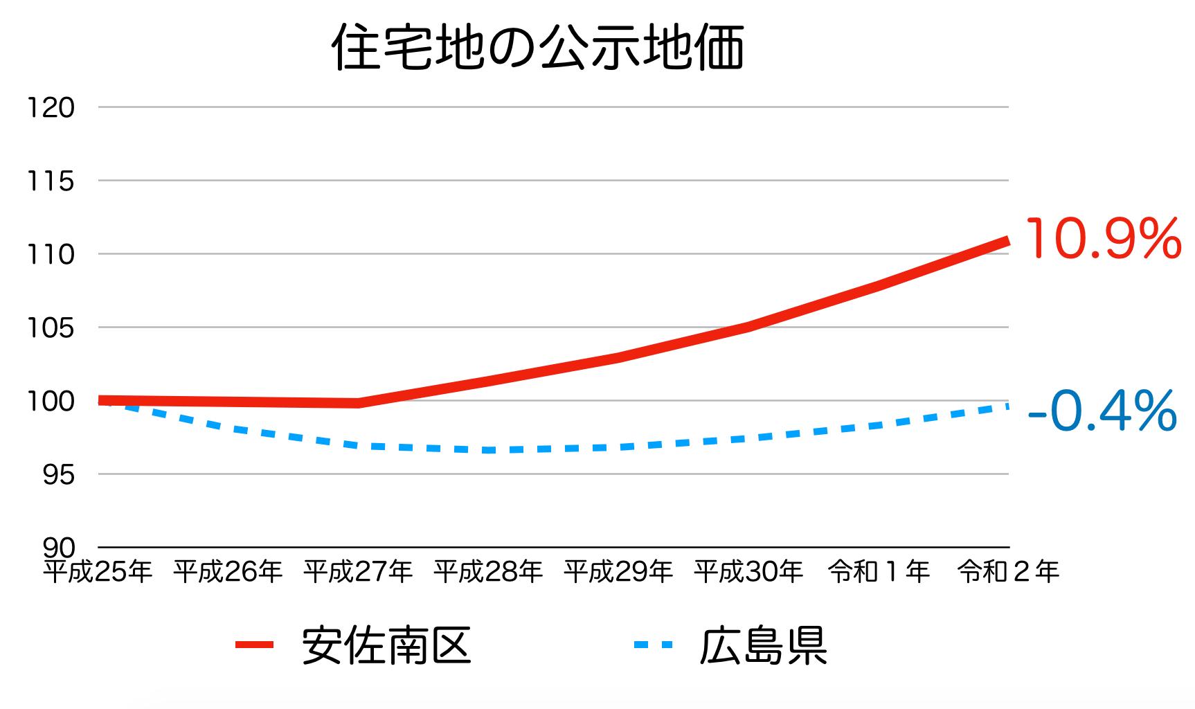 広島市安佐南区の公示地価の推移