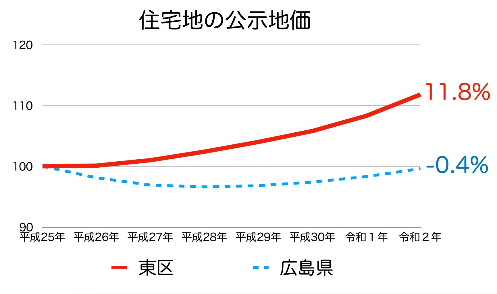 広島市東区の公示地価の推移