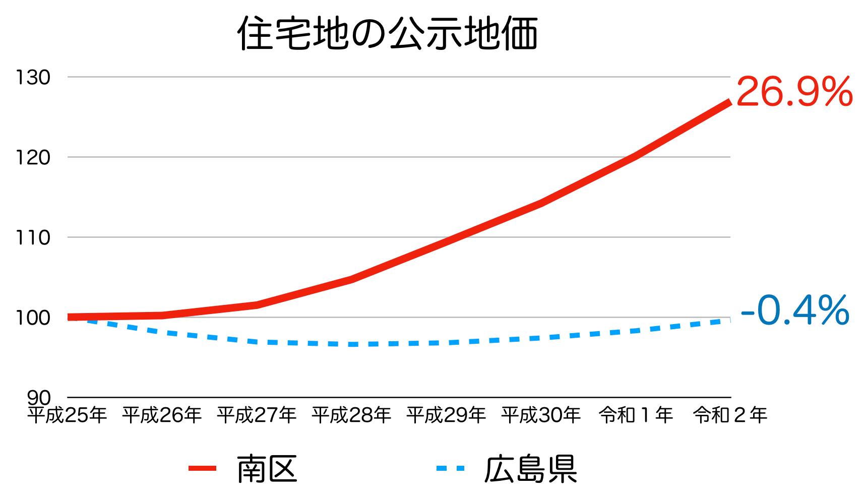 広島市南区の公示地価の推移