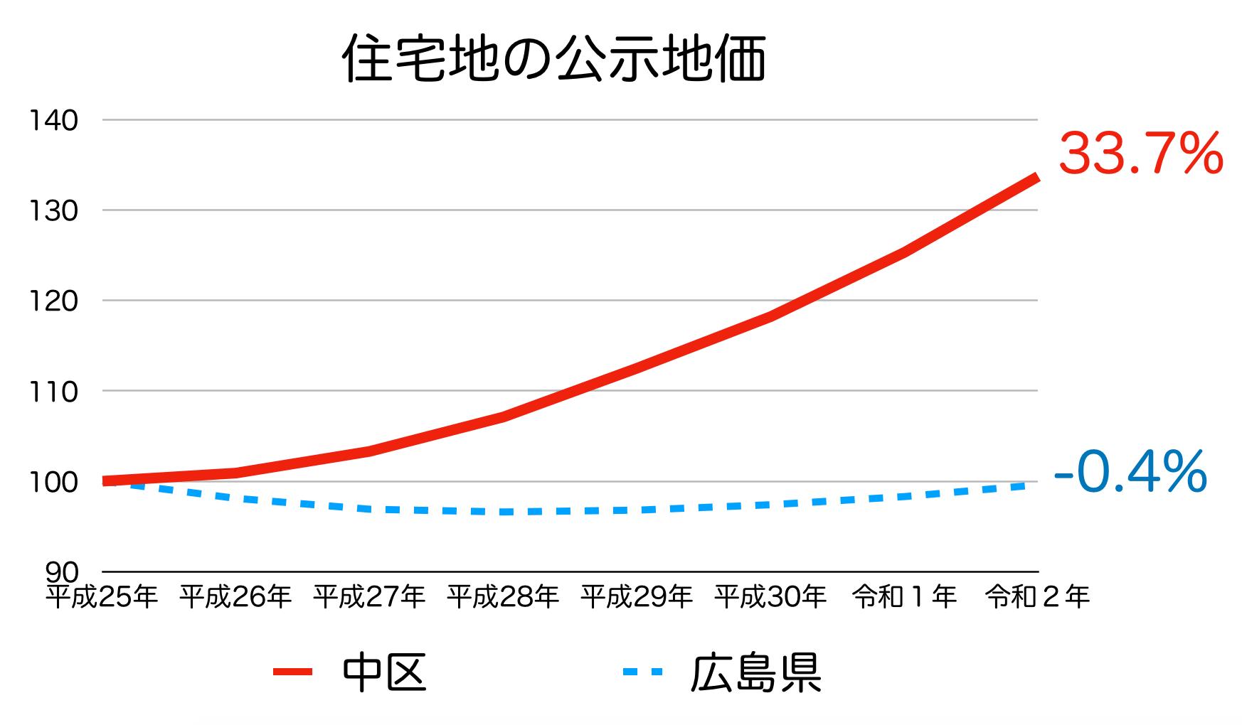 広島市中区の公示地価の推移