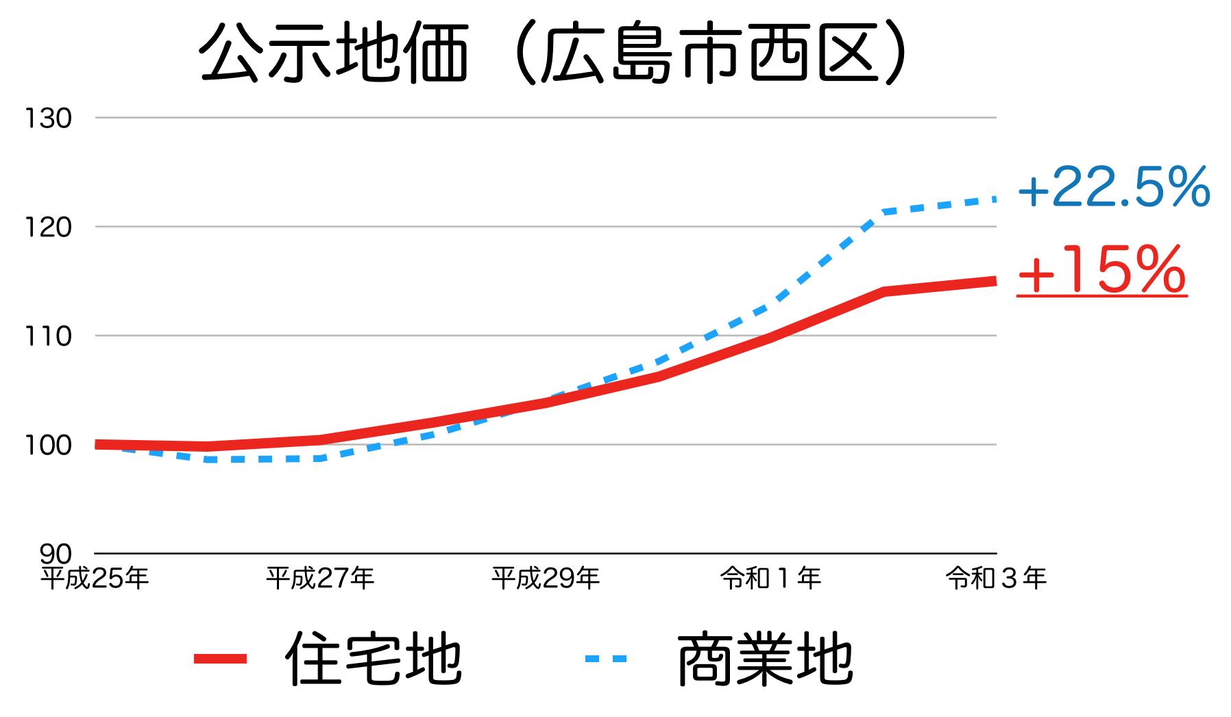 広島市西区の公示地価の推移