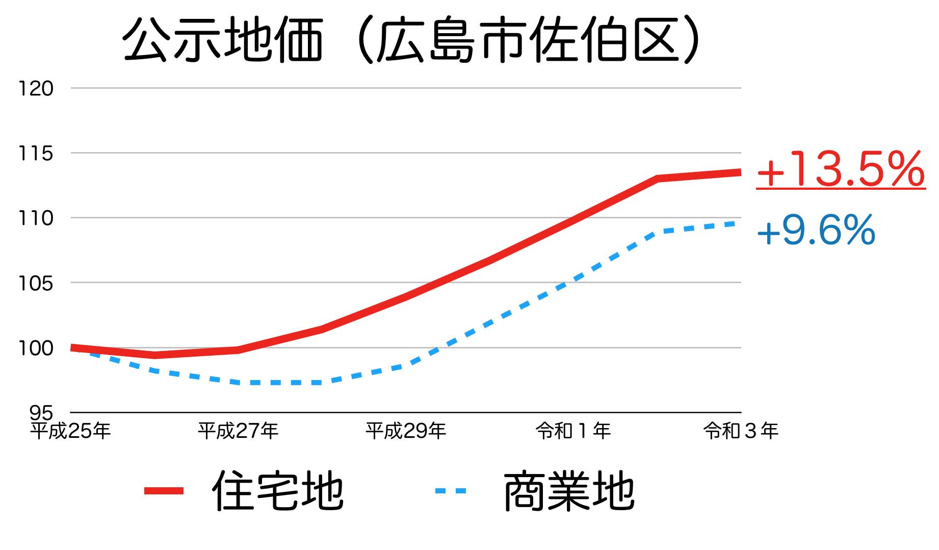 広島市佐伯区の公示地価の推移
