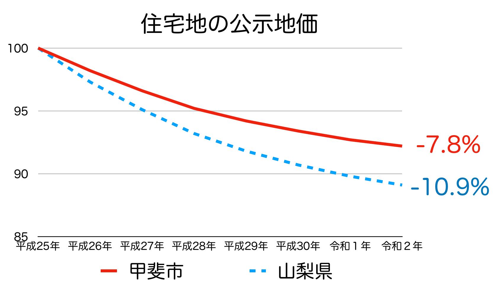 甲斐市の公示地価の推移
