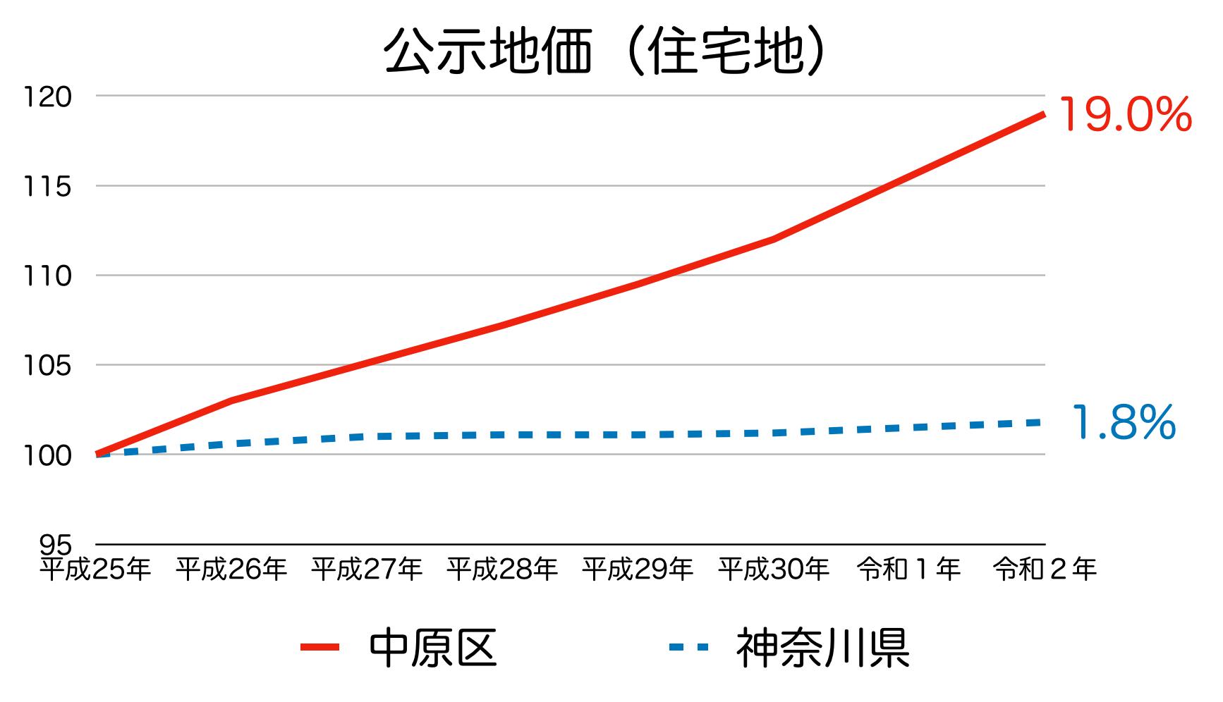 川崎市中原区の公示地価の推移
