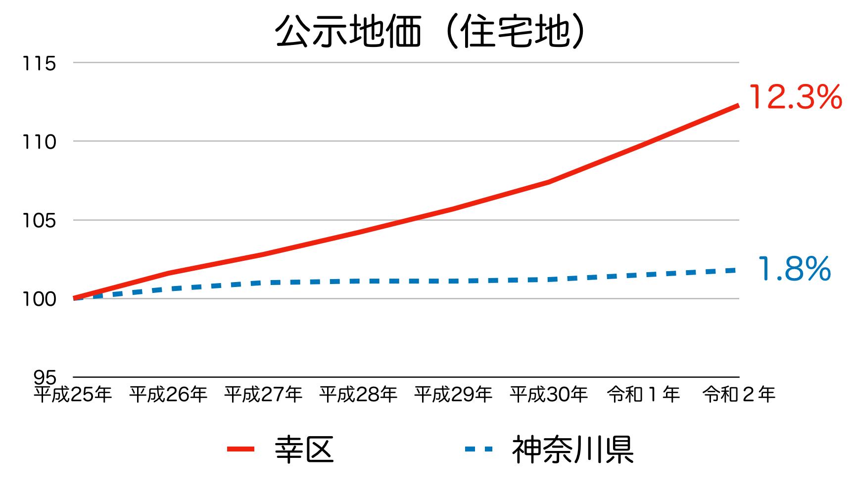 川崎市幸区の公示地価の推移