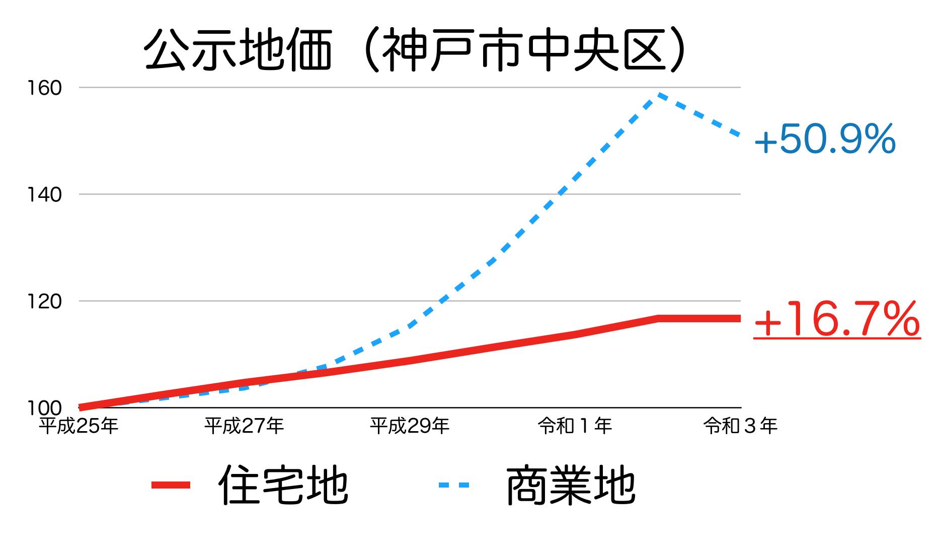 神戸市中央区の公示地価の推移