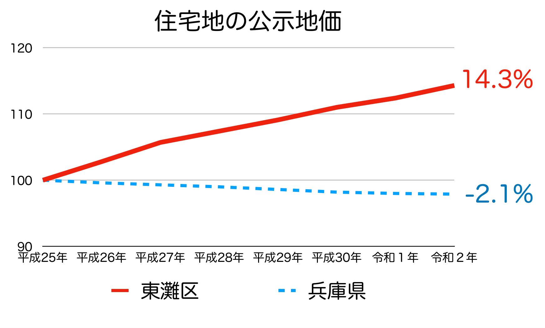 神戸市東灘区の公示地価の推移