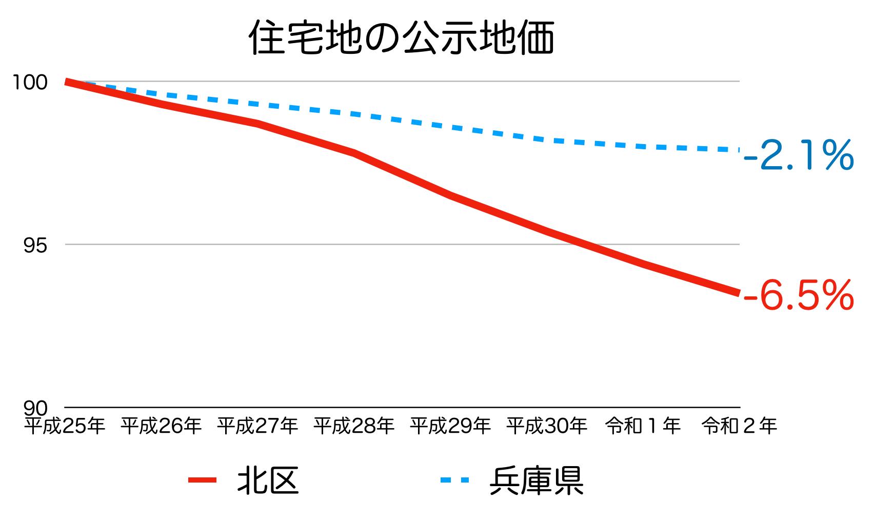 神戸市北区の公示地価の推移