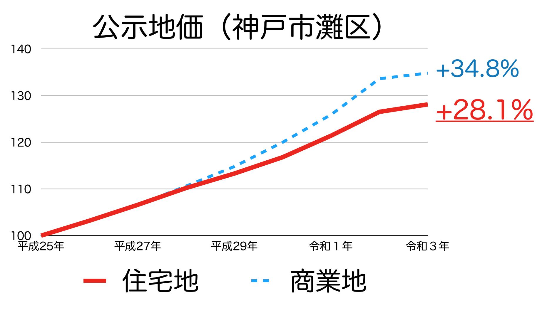 神戸市灘区の公示地価の推移