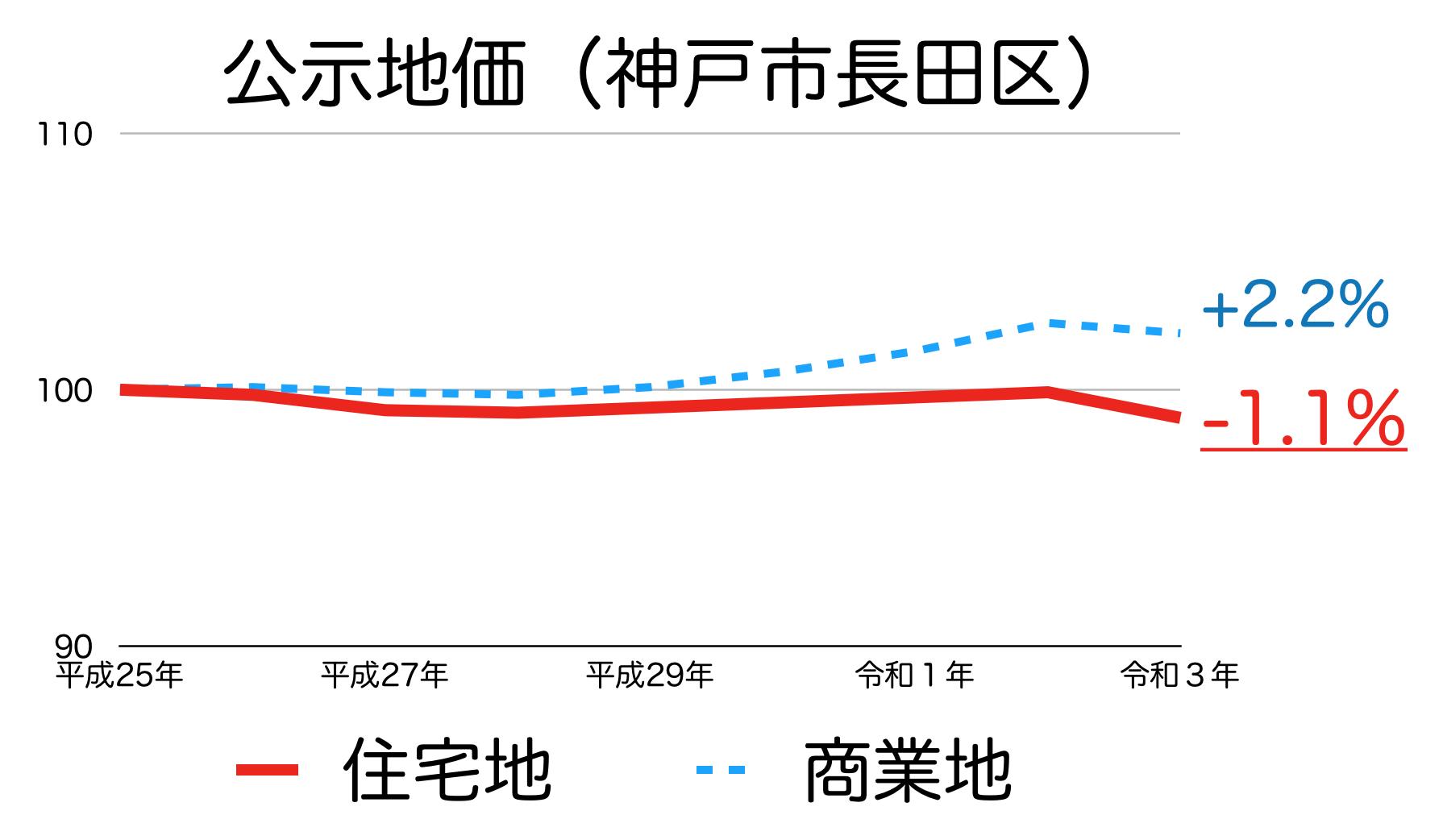 神戸市長田区の公示地価の推移