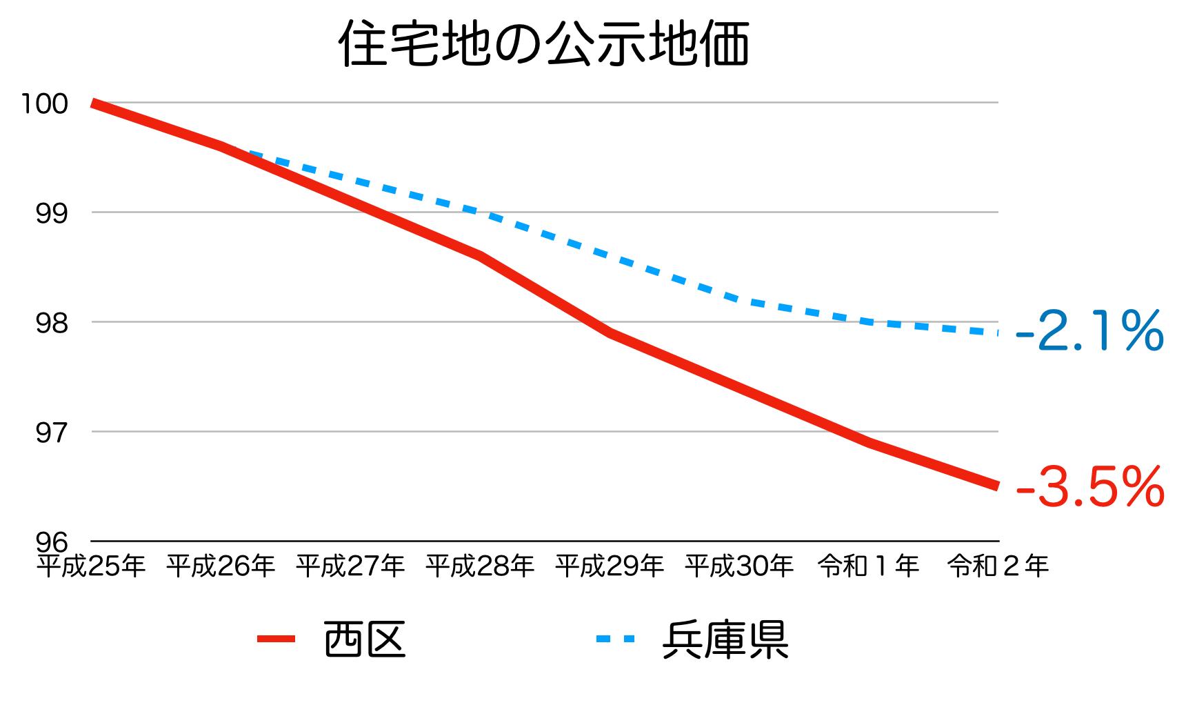 神戸市西区の公示地価の推移