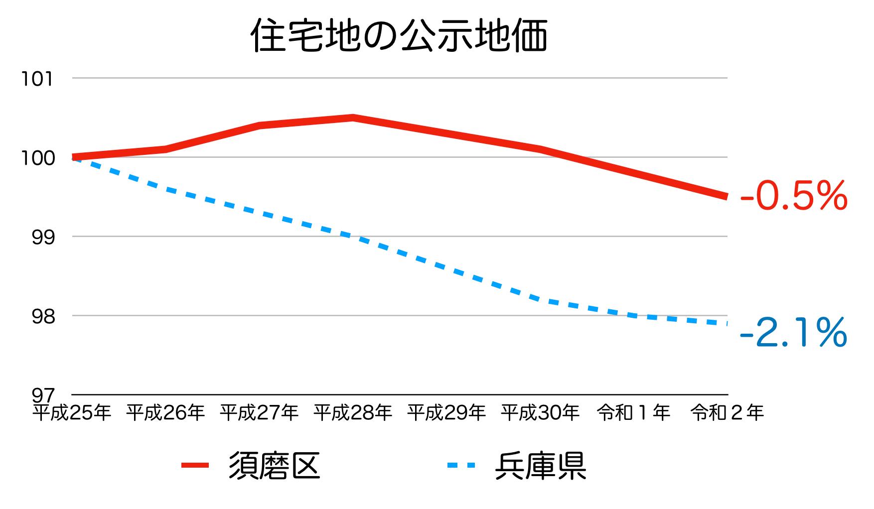 神戸市須磨区の公示地価の推移