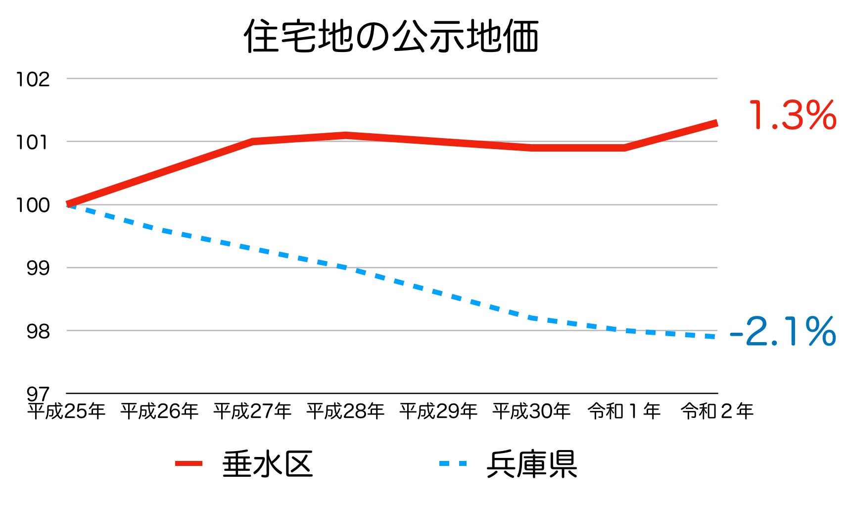 神戸市垂水区の公示地価の推移