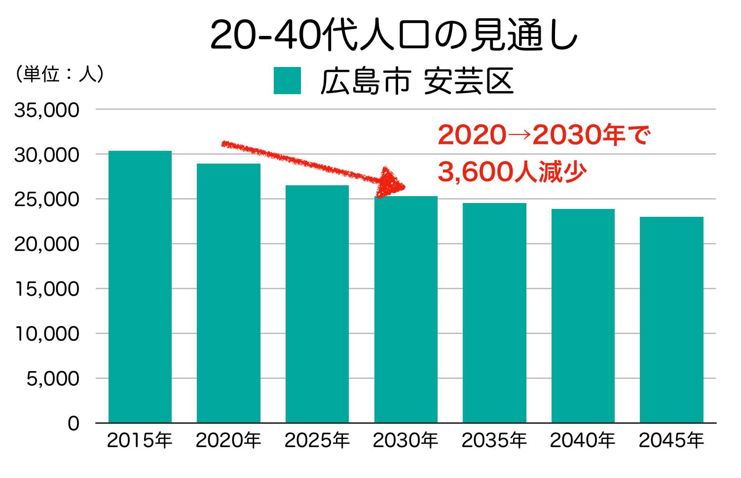 広島市安芸区の20〜40代人口の予測