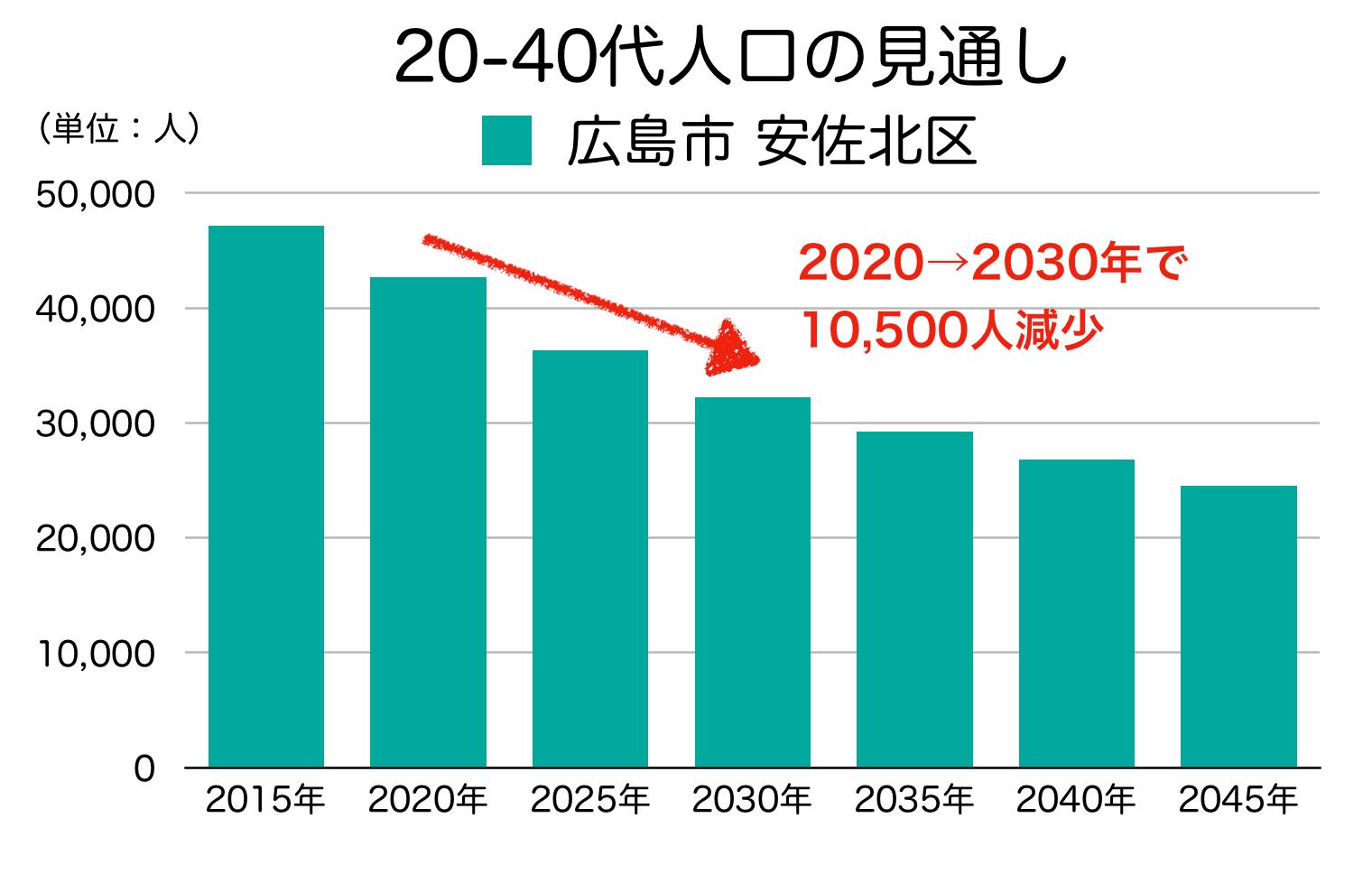 広島市安佐北区の20〜40代人口の予測
