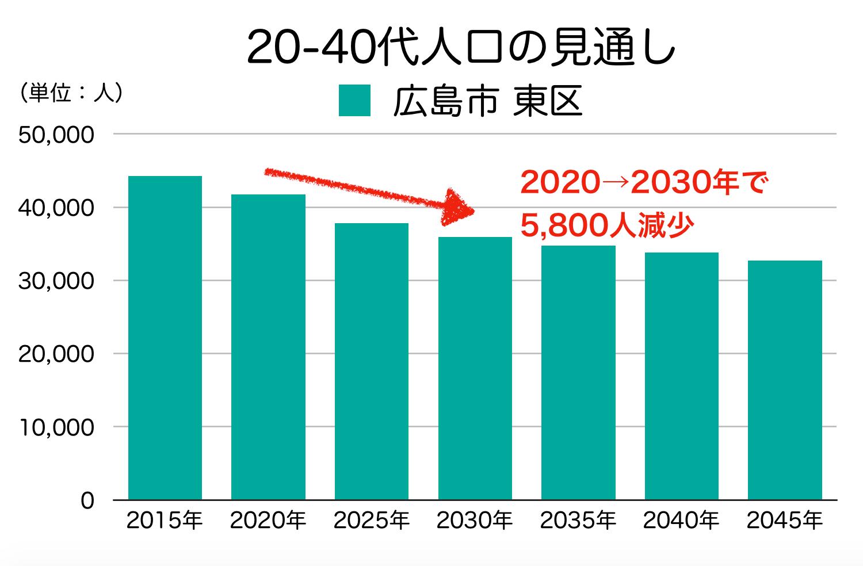 広島市東区の20〜40代人口の予測