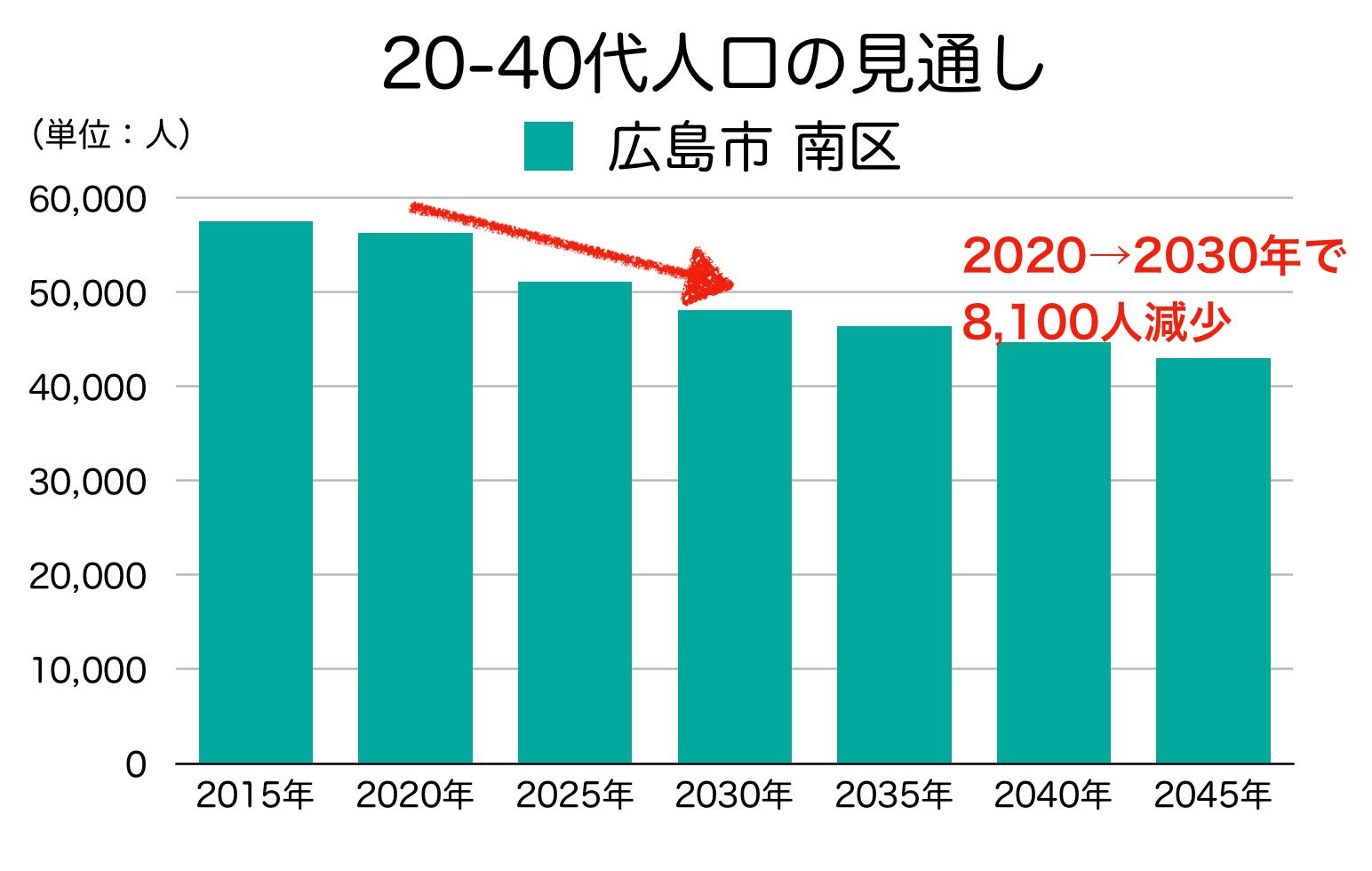 広島市南区の20〜40代人口の予測