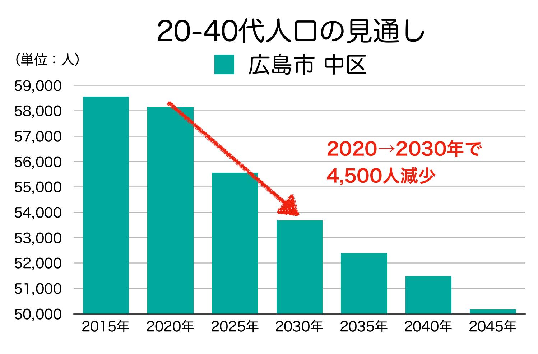 広島市中区の20〜40代人口の予測