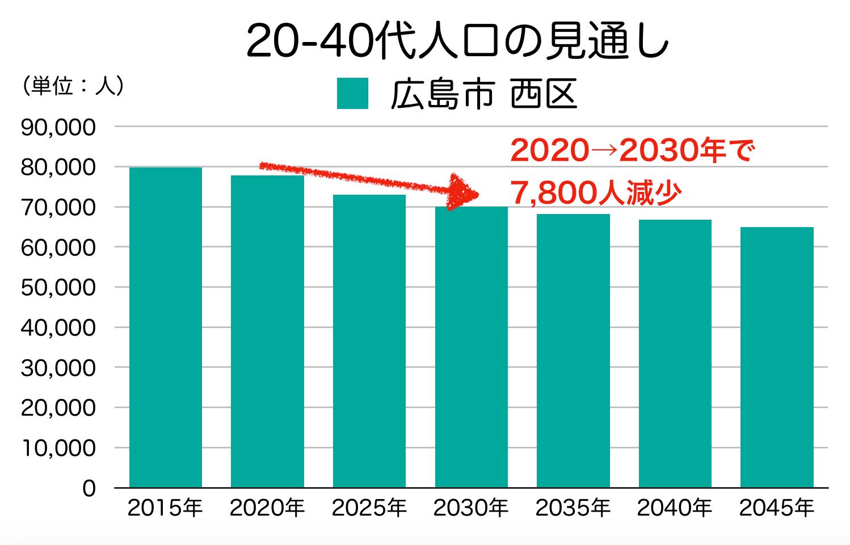 広島市西区の20〜40代人口の予測