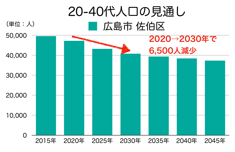 広島市佐伯区の20〜40代人口の予測