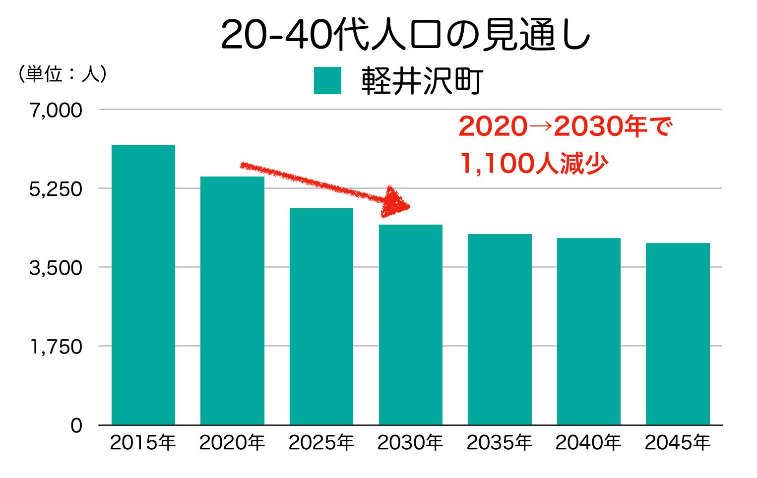 軽井沢町の20〜40代人口の予測