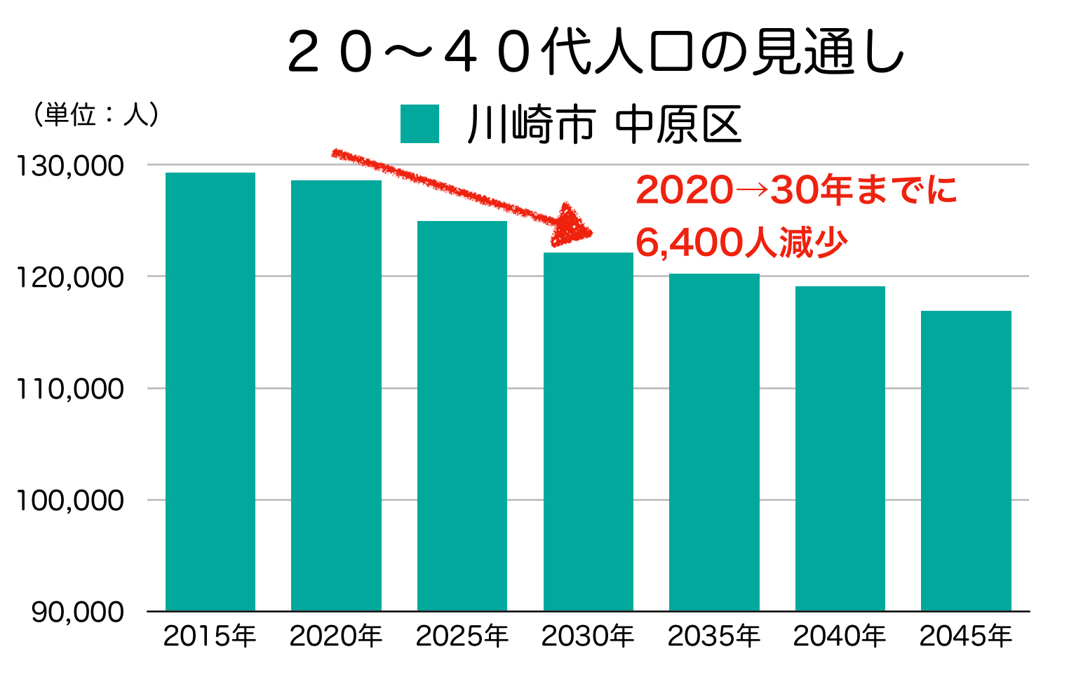 川崎市中原区の20〜40代人口の予測