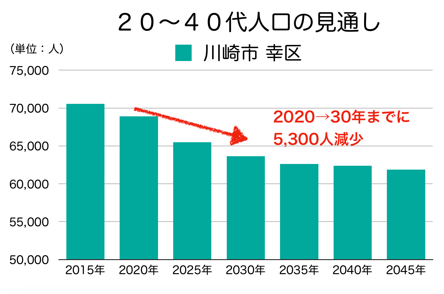 川崎市幸区の20〜40代人口の予測