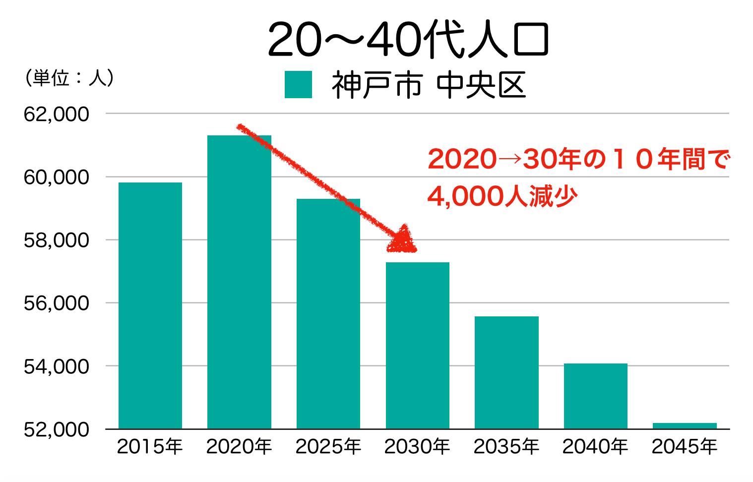 神戸市中央区の20〜40代人口の予測